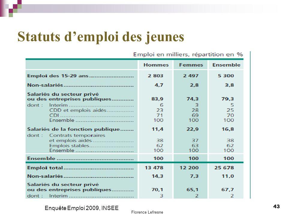 Statuts demploi des jeunes 43 Enquête Emploi 2009, INSEE Florence Lefresne