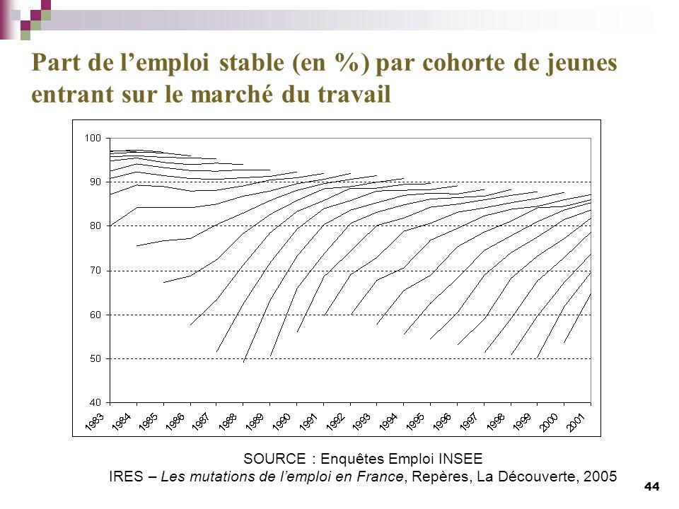 SOURCE : Enquêtes Emploi INSEE IRES – Les mutations de lemploi en France, Repères, La Découverte, 2005 Part de lemploi stable (en %) par cohorte de je