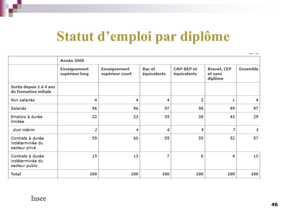 Statut demploi par diplôme 46 Insee
