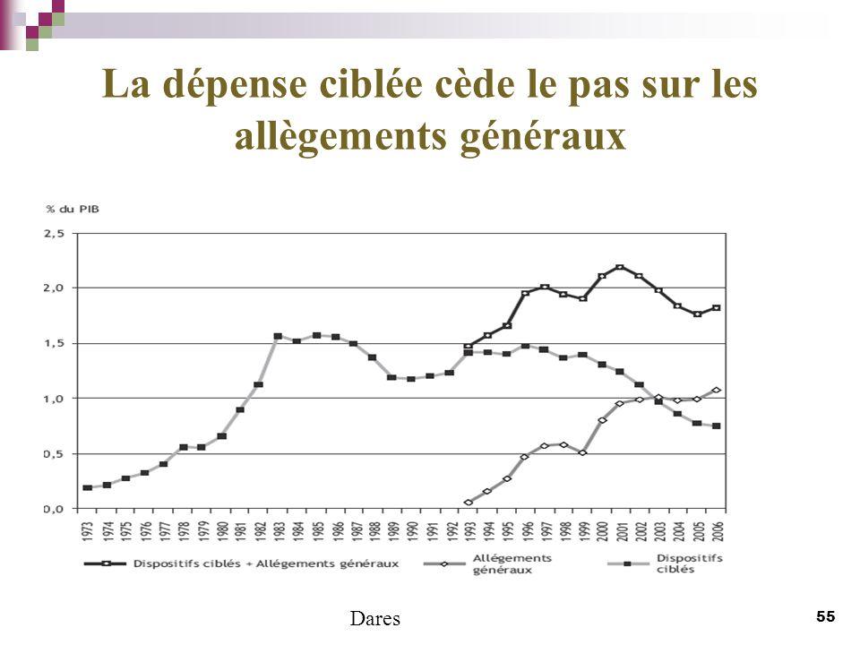 La dépense ciblée cède le pas sur les allègements généraux 55 Dares