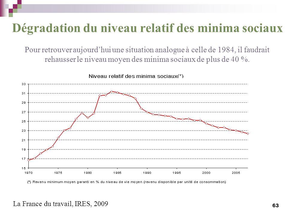 Dégradation du niveau relatif des minima sociaux Pour retrouver aujourdhui une situation analogue à celle de 1984, il faudrait rehausser le niveau moy
