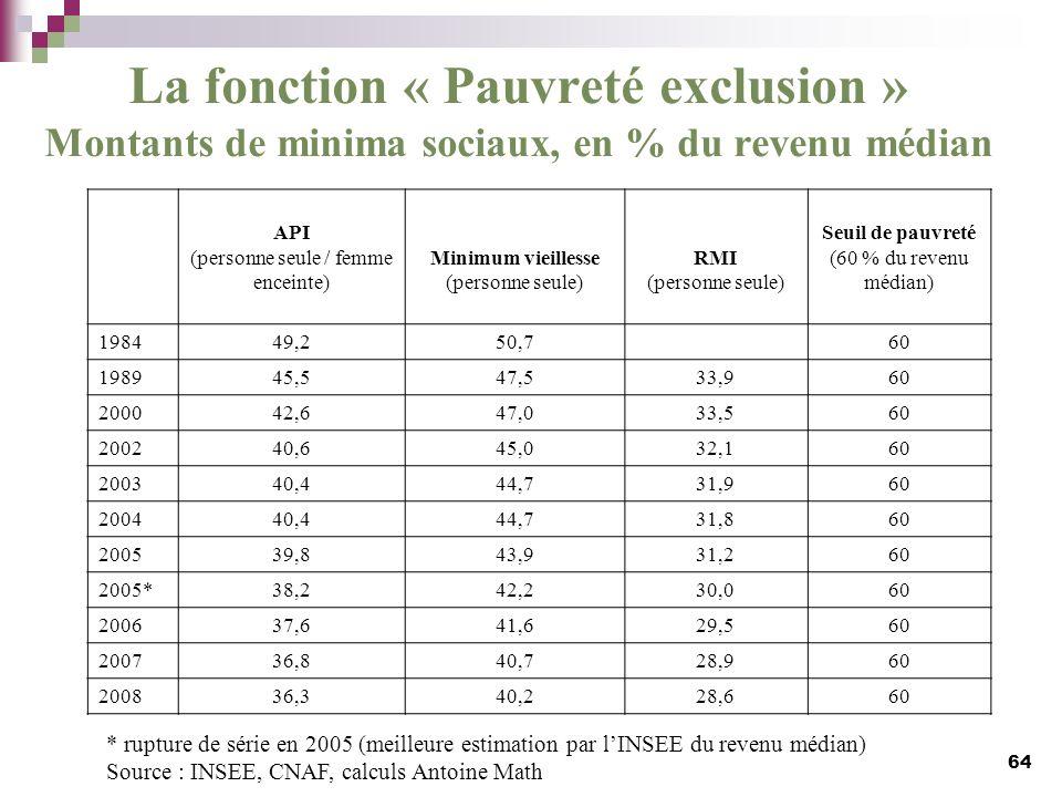 La fonction « Pauvreté exclusion » Montants de minima sociaux, en % du revenu médian 64 API (personne seule / femme enceinte) Minimum vieillesse (pers
