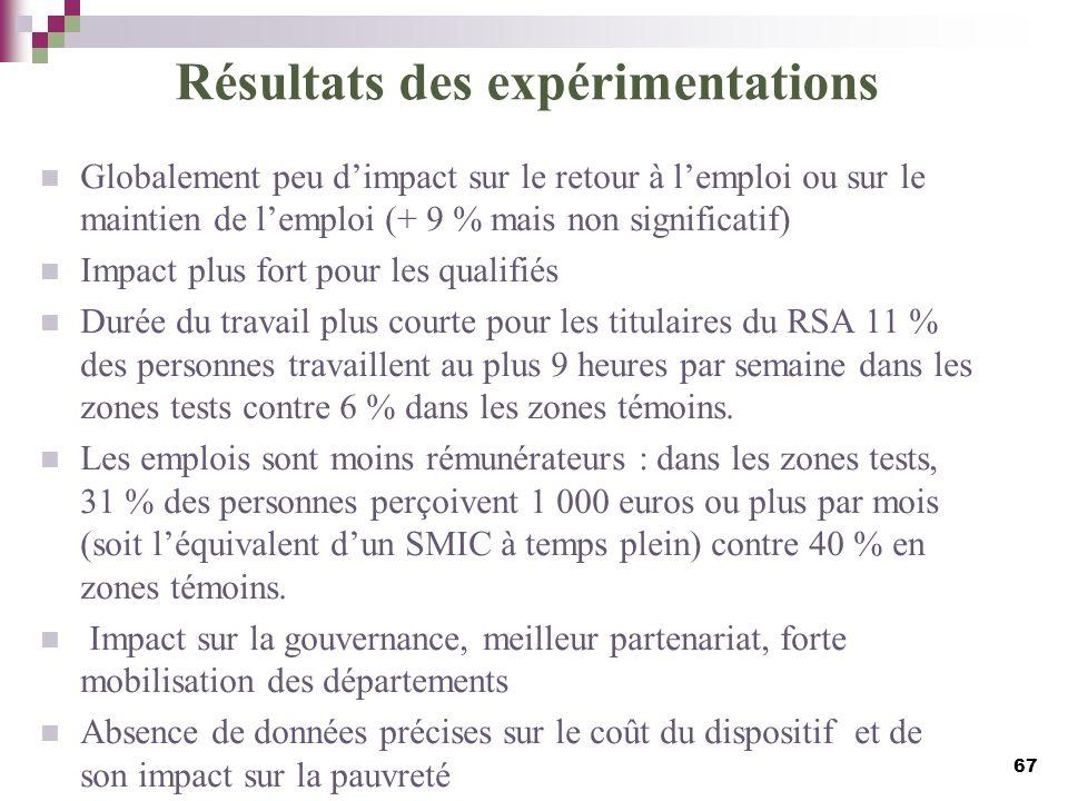 Résultats des expérimentations Globalement peu dimpact sur le retour à lemploi ou sur le maintien de lemploi (+ 9 % mais non significatif) Impact plus