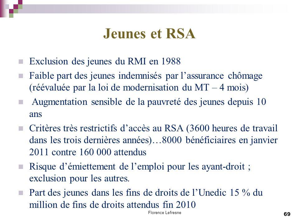 Jeunes et RSA Exclusion des jeunes du RMI en 1988 Faible part des jeunes indemnisés par lassurance chômage (réévaluée par la loi de modernisation du M