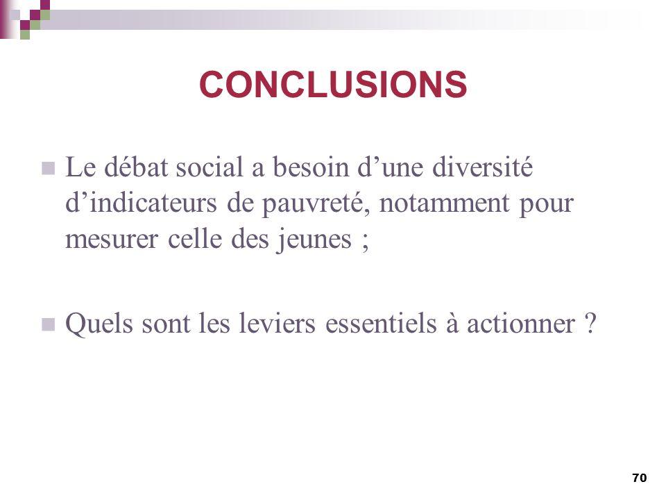 CONCLUSIONS Le débat social a besoin dune diversité dindicateurs de pauvreté, notamment pour mesurer celle des jeunes ; Quels sont les leviers essenti