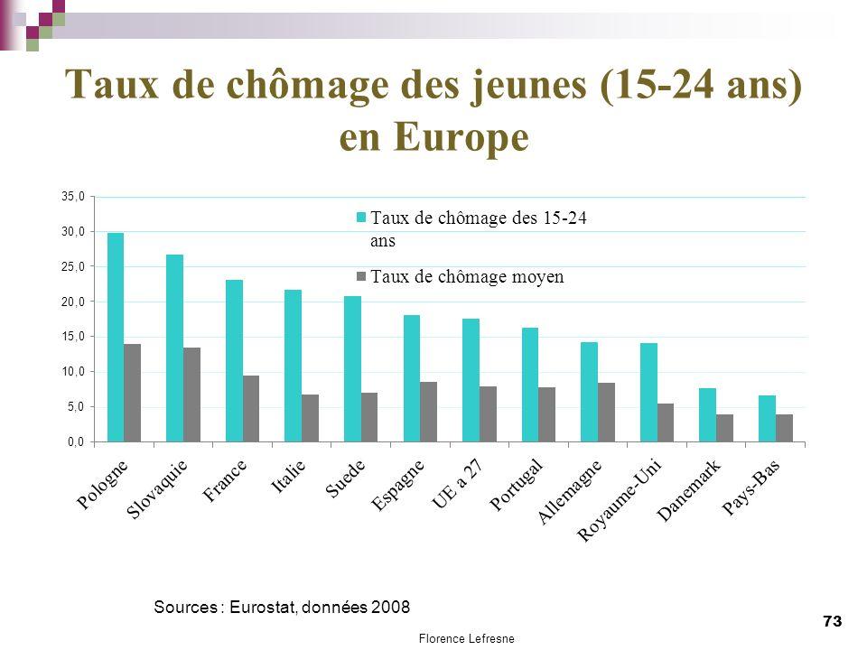 Taux de chômage des jeunes (15-24 ans) en Europe Sources : Eurostat, données 2008 73 Florence Lefresne