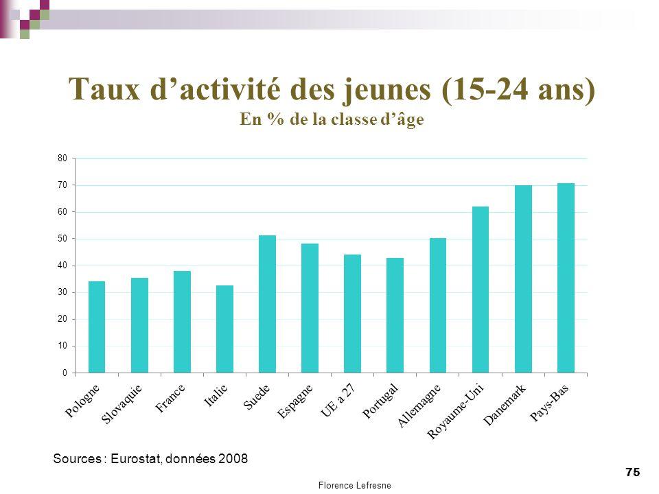 Taux dactivité des jeunes (15-24 ans) En % de la classe dâge 75 Sources : Eurostat, données 2008 Florence Lefresne