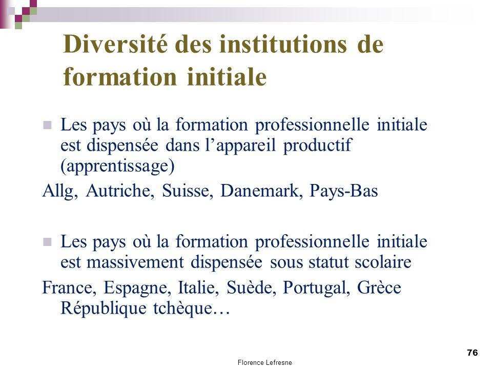 Diversité des institutions de formation initiale Les pays où la formation professionnelle initiale est dispensée dans lappareil productif (apprentissa