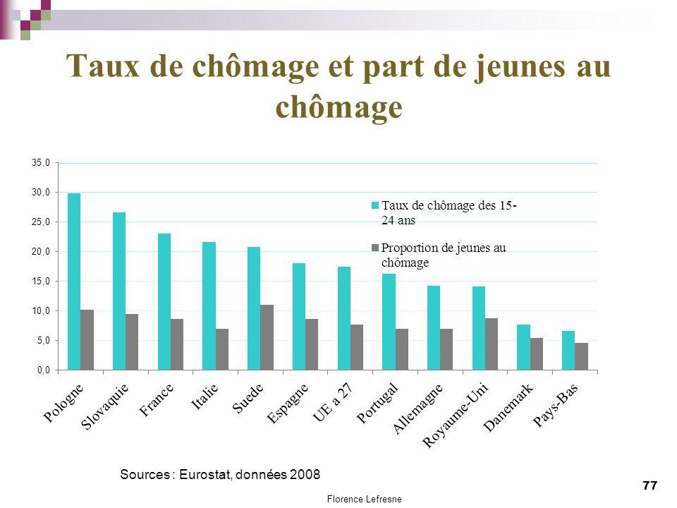 Taux de chômage et part de jeunes au chômage 77 Sources : Eurostat, données 2008 Florence Lefresne