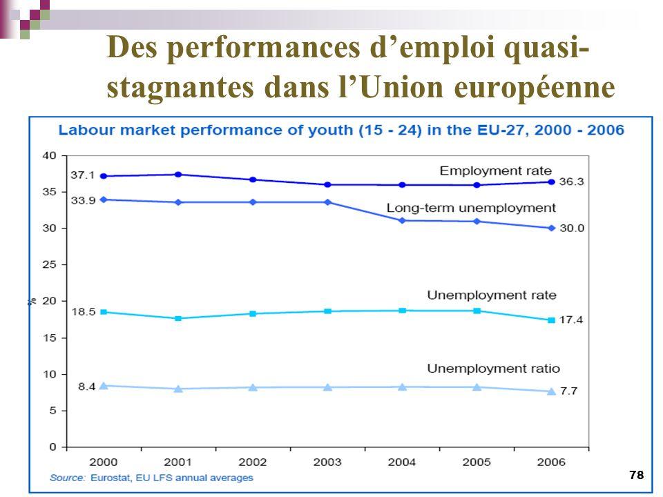 Des performances demploi quasi- stagnantes dans lUnion européenne 78