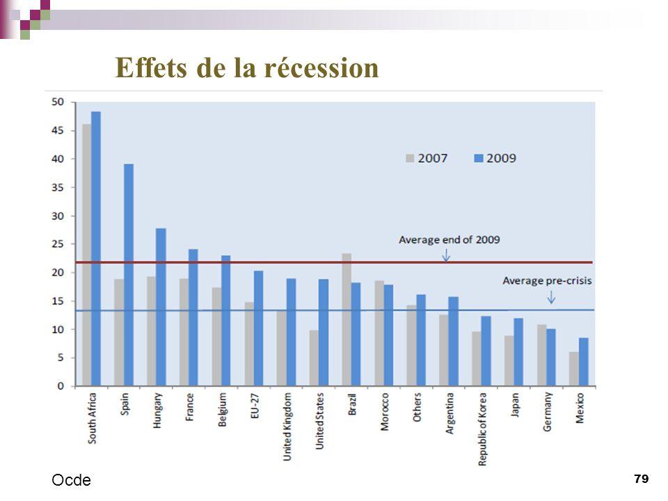 79 Effets de la récession Ocde