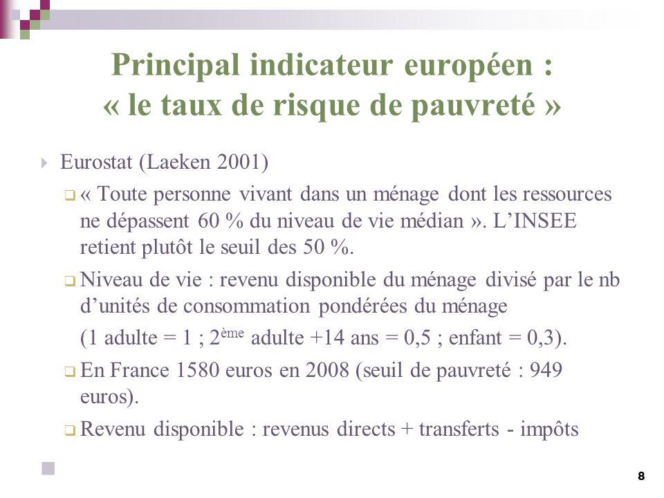 Principal indicateur européen : « le taux de risque de pauvreté » Eurostat (Laeken 2001) « Toute personne vivant dans un ménage dont les ressources ne
