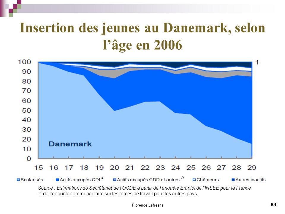 Insertion des jeunes au Danemark, selon lâge en 2006 81 Florence Lefresne Source : Estimations du Secrétariat de lOCDE à partir de lenquête Emploi de