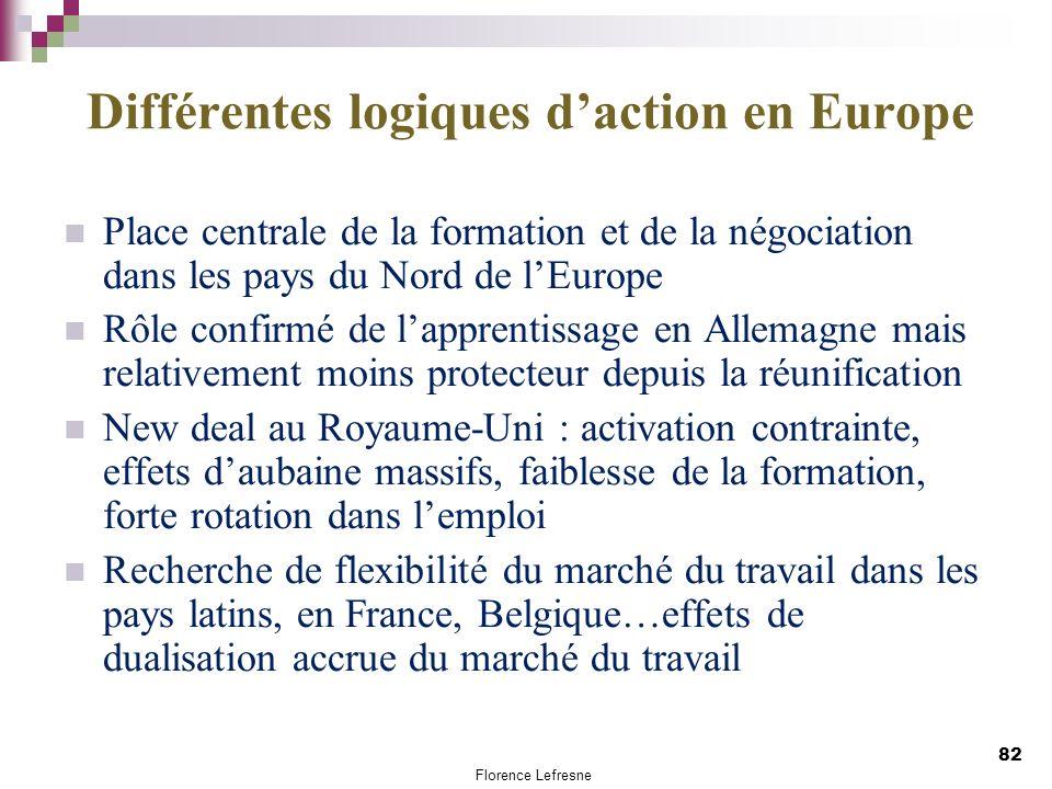 Différentes logiques daction en Europe Place centrale de la formation et de la négociation dans les pays du Nord de lEurope Rôle confirmé de lapprenti
