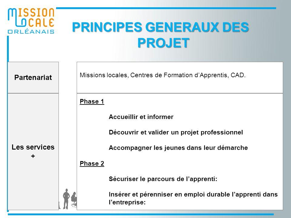 Partenariat Missions locales, Centres de Formation dApprentis, CAD.