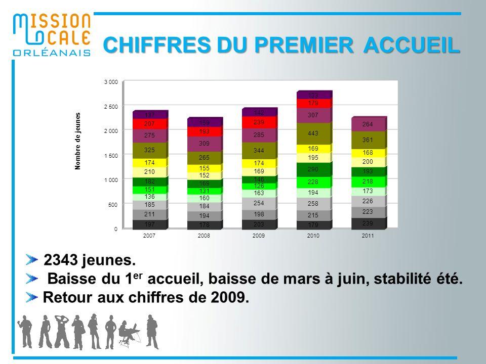 CHIFFRES DU PREMIER ACCUEIL 2343 jeunes.