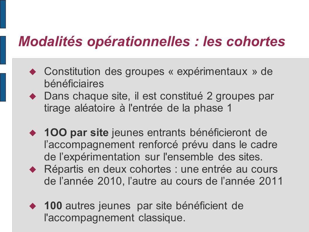 Modalités opérationnelles : les cohortes Constitution des groupes « expérimentaux » de bénéficiaires Dans chaque site, il est constitué 2 groupes par