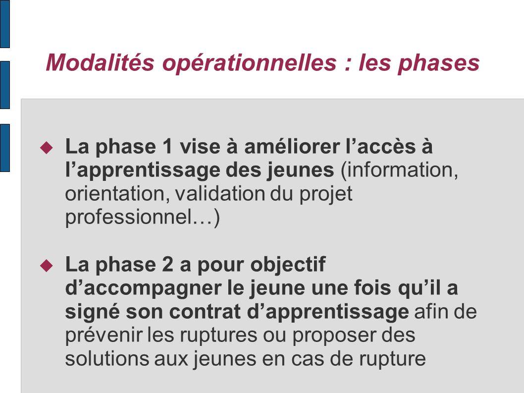 Modalités opérationnelles : les phases La phase 1 vise à améliorer laccès à lapprentissage des jeunes (information, orientation, validation du projet