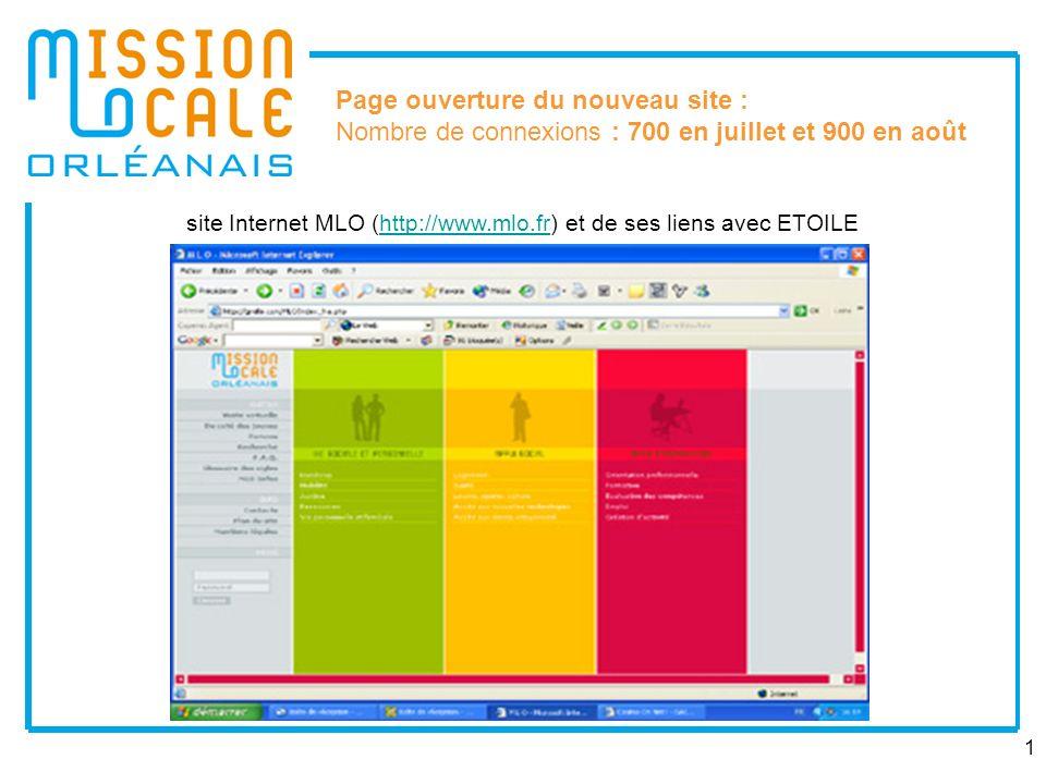 1 site Internet MLO (http://www.mlo.fr) et de ses liens avec ETOILEhttp://www.mlo.fr Page ouverture du nouveau site : Nombre de connexions : 700 en ju