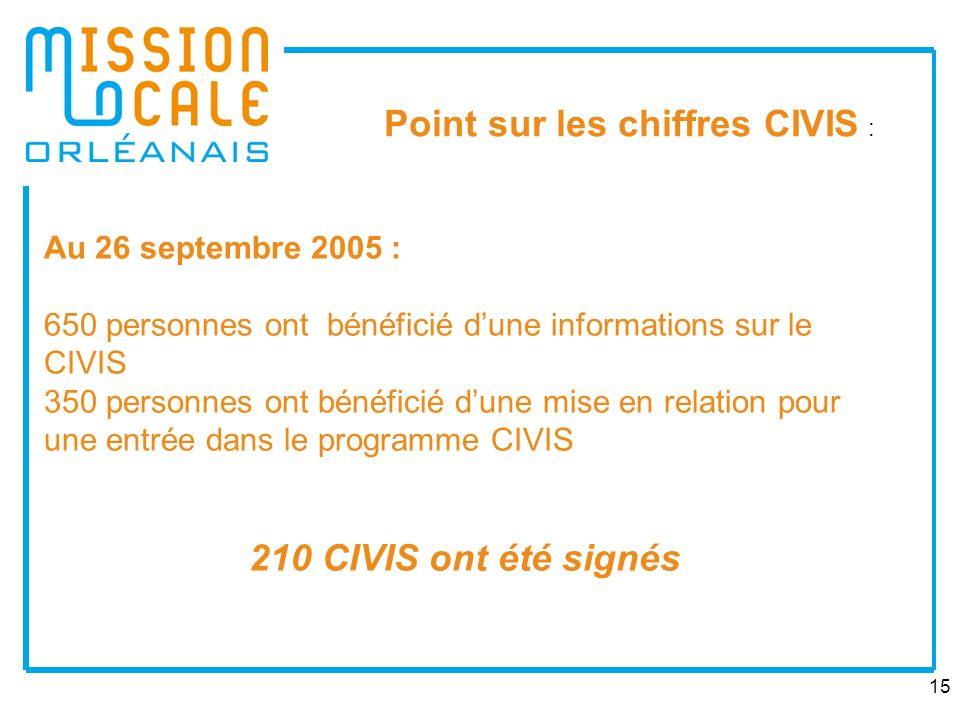 15 Point sur les chiffres CIVIS : Au 26 septembre 2005 : 650 personnes ont bénéficié dune informations sur le CIVIS 350 personnes ont bénéficié dune m