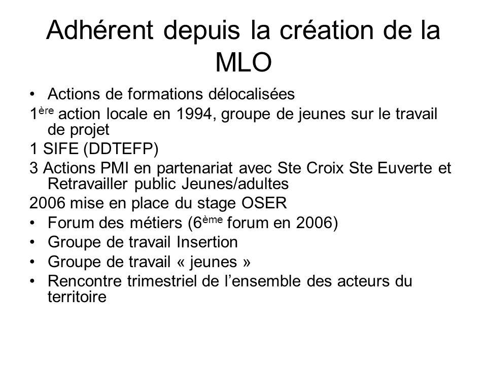 Adhérent depuis la création de la MLO Actions de formations délocalisées 1 ère action locale en 1994, groupe de jeunes sur le travail de projet 1 SIFE