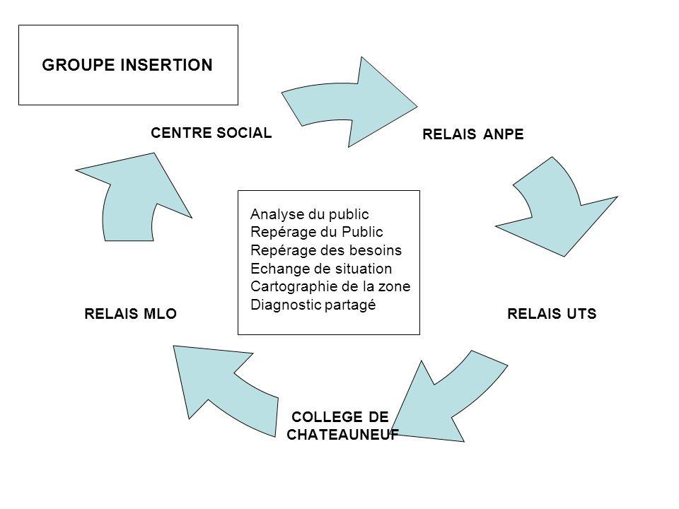 RELAIS ANPE RELAIS UTS COLLEGE DE CHATEAUNEUF RELAIS MLO CENTRE SOCIAL Analyse du public Repérage du Public Repérage des besoins Echange de situation