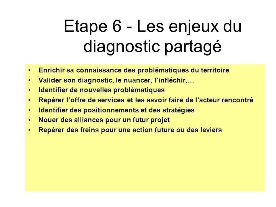 Etape 6 - Les enjeux du diagnostic partagé Enrichir sa connaissance des problématiques du territoire Valider son diagnostic, le nuancer, linfléchir,…