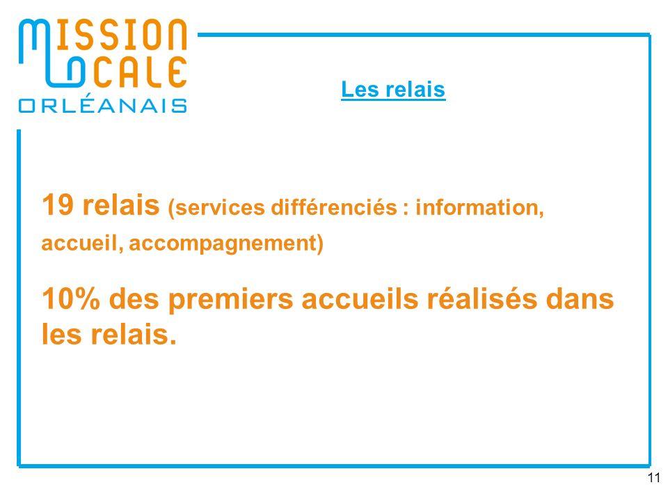 11 19 relais (services différenciés : information, accueil, accompagnement) 10% des premiers accueils réalisés dans les relais.