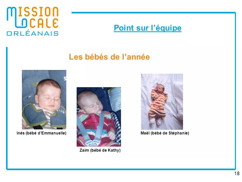 18 Point sur léquipe Inés (bébé dEmmanuelle) Zaim (bébé de Kathy) Maël (bébé de Stéphanie) Les bébés de lannée