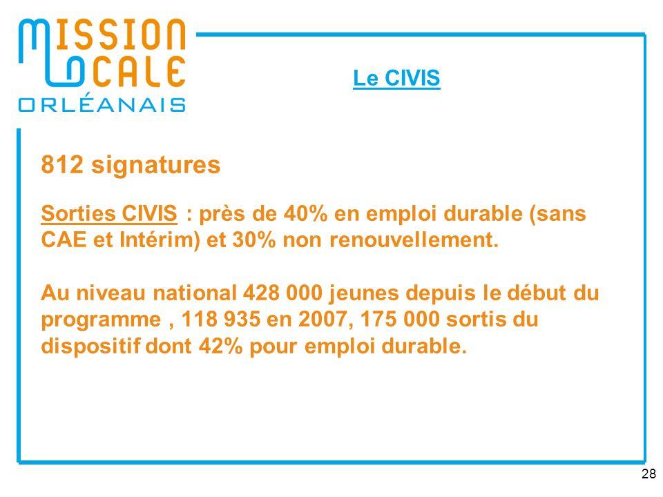 28 812 signatures Sorties CIVIS : près de 40% en emploi durable (sans CAE et Intérim) et 30% non renouvellement.