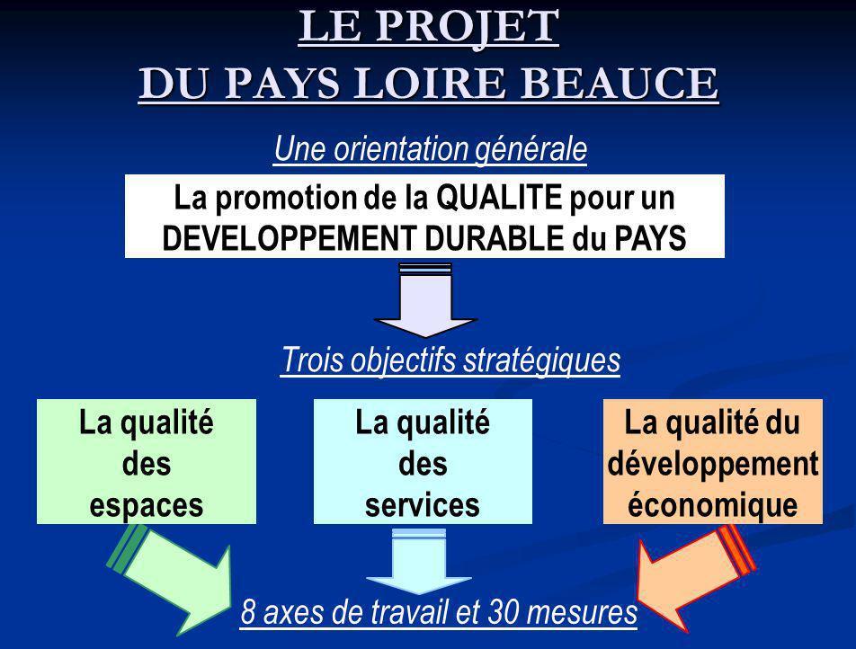 LE PROJET DU PAYS LOIRE BEAUCE 8 axes de travail et 30 mesures Une orientation générale La promotion de la QUALITE pour un DEVELOPPEMENT DURABLE du PAYS Trois objectifs stratégiques La qualité des espaces La qualité des services La qualité du développement économique