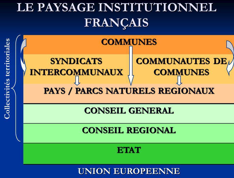 LE PAYSAGE INSTITUTIONNEL FRANÇAIS COMMUNES SYNDICATS INTERCOMMUNAUX COMMUNAUTES DE COMMUNES PAYS / PARCS NATURELS REGIONAUX CONSEIL GENERAL CONSEIL REGIONAL ETAT UNION EUROPEENNE Collectivités territoriales