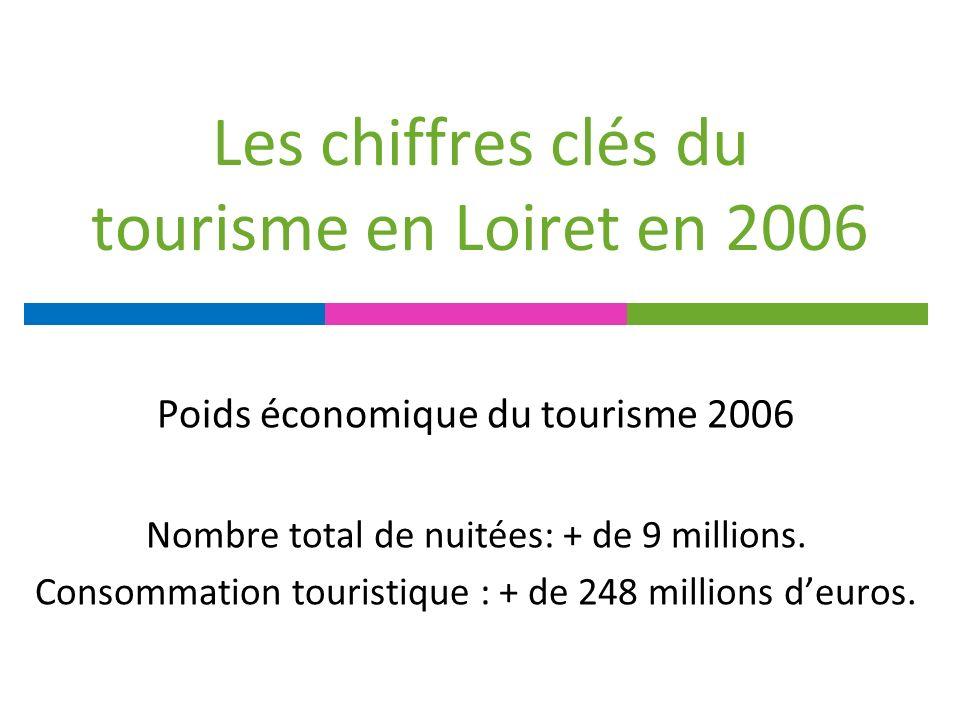 Les chiffres clés du tourisme en Loiret en 2006 Poids économique du tourisme 2006 Nombre total de nuitées: + de 9 millions.