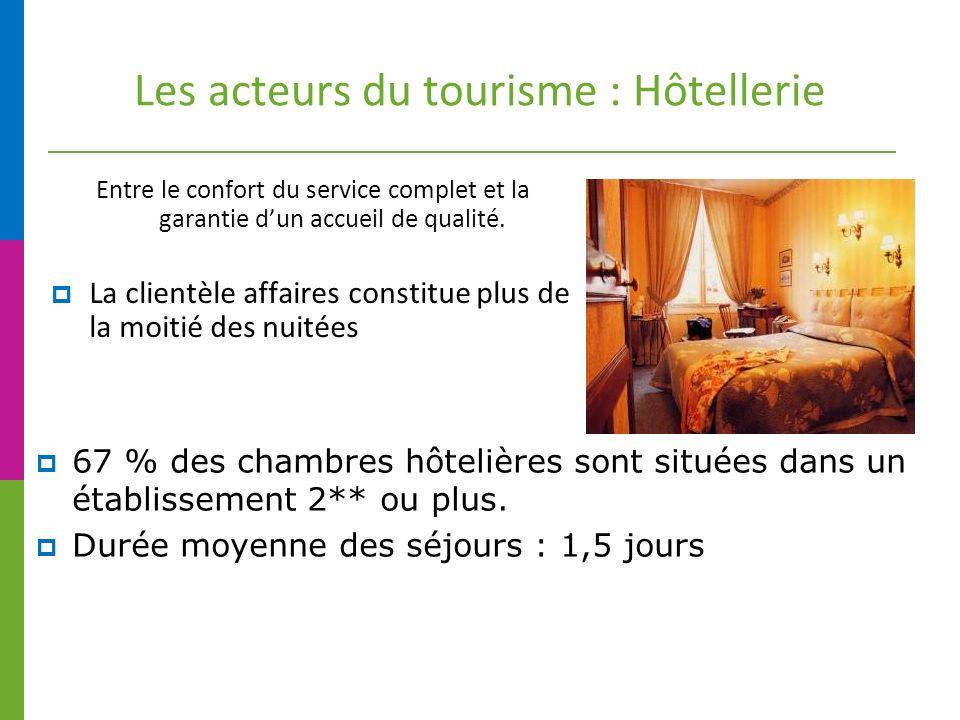 Les acteurs du tourisme : Hôtellerie Entre le confort du service complet et la garantie dun accueil de qualité.