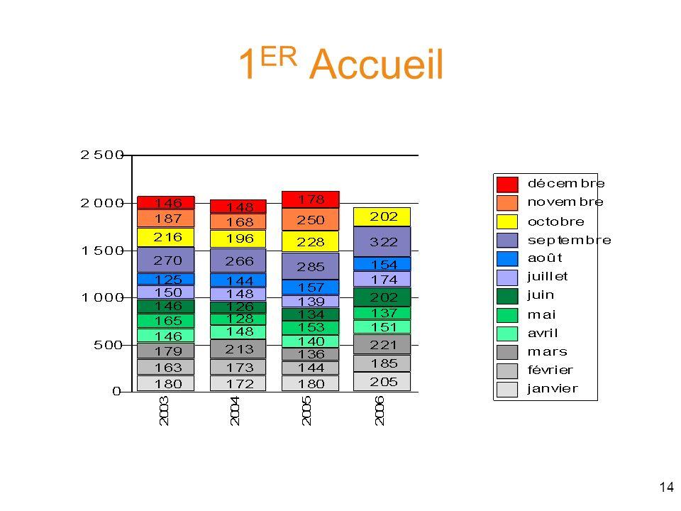 14 1 ER Accueil