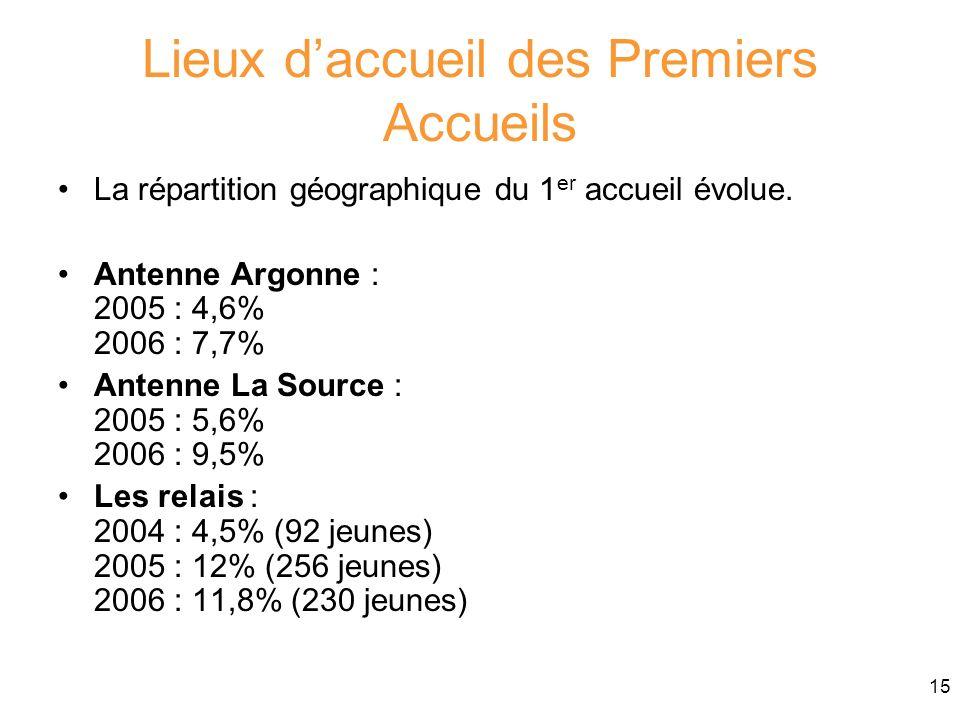 15 Lieux daccueil des Premiers Accueils La répartition géographique du 1 er accueil évolue. Antenne Argonne : 2005 : 4,6% 2006 : 7,7% Antenne La Sourc