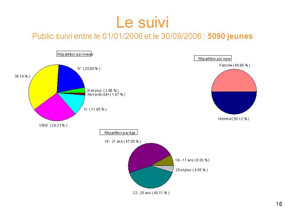 16 Le suivi Public suivi entre le 01/01/2006 et le 30/09/2006 : 5090 jeunes