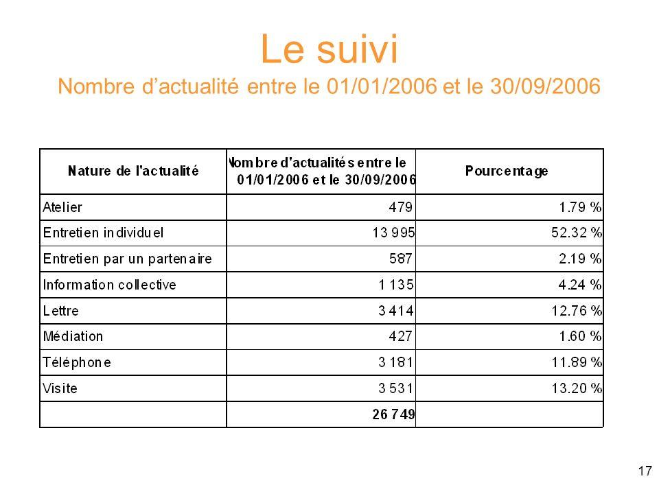 17 Le suivi Nombre dactualité entre le 01/01/2006 et le 30/09/2006