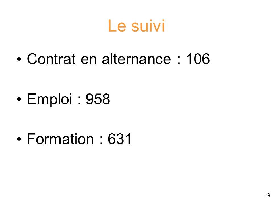 18 Le suivi Contrat en alternance : 106 Emploi : 958 Formation : 631