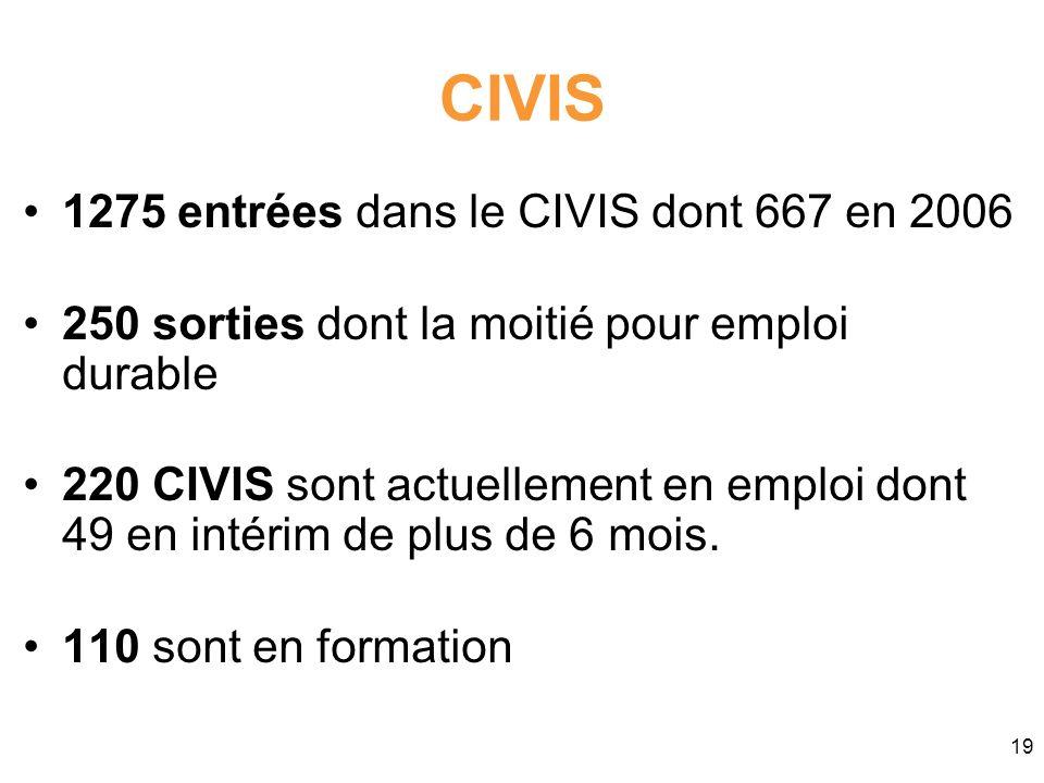 19 CIVIS 1275 entrées dans le CIVIS dont 667 en 2006 250 sorties dont la moitié pour emploi durable 220 CIVIS sont actuellement en emploi dont 49 en i