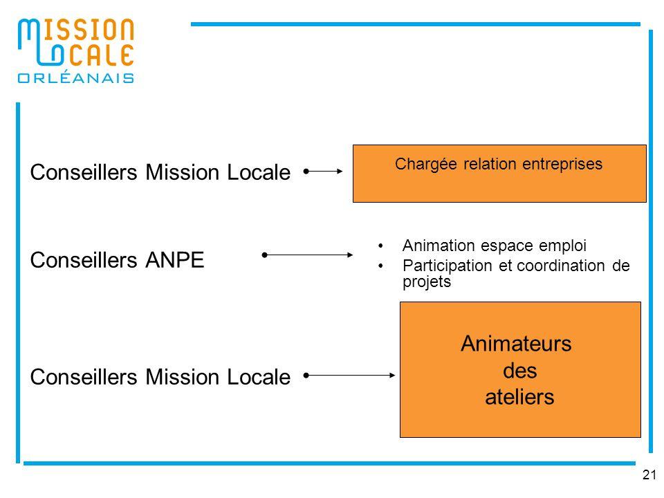 21 Conseillers Mission Locale Conseillers ANPE Conseillers Mission Locale Animation espace emploi Participation et coordination de projets Animateurs
