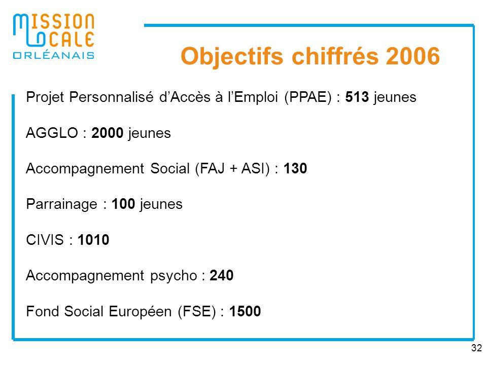 32 Objectifs chiffrés 2006 Projet Personnalisé dAccès à lEmploi (PPAE) : 513 jeunes AGGLO : 2000 jeunes Accompagnement Social (FAJ + ASI) : 130 Parrai