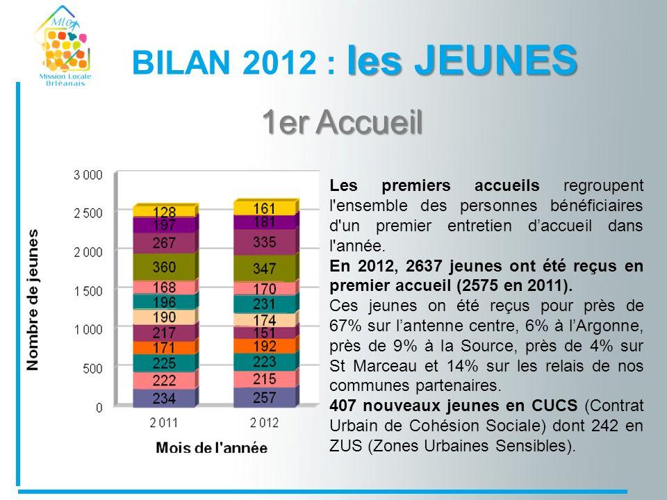 les JEUNES BILAN 2012 : les JEUNES Les premiers accueils regroupent l ensemble des personnes bénéficiaires d un premier entretien daccueil dans l année.