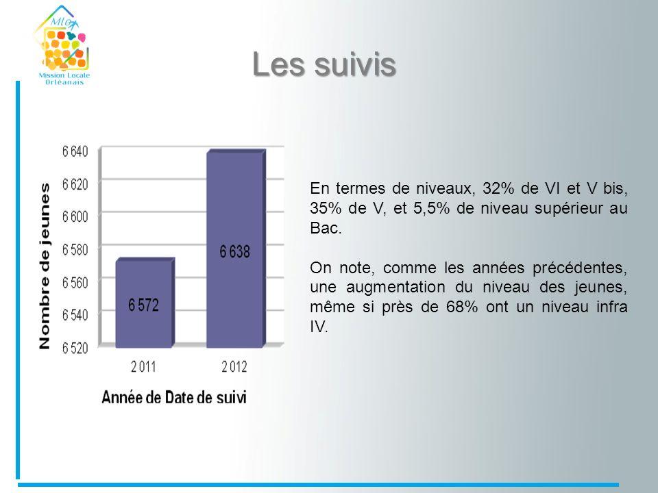 Les suivis En termes de niveaux, 32% de VI et V bis, 35% de V, et 5,5% de niveau supérieur au Bac. On note, comme les années précédentes, une augmenta