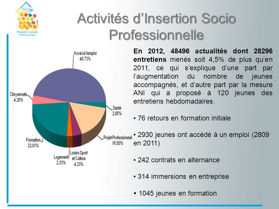 Activités dInsertion Socio Professionnelle En 2012, 48496 actualités dont 28296 entretiens menés soit 4,5% de plus quen 2011, ce qui sexplique dune pa