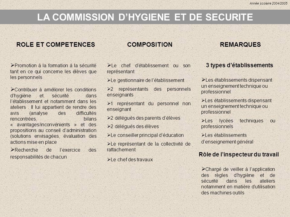 LA COMMISSION DHYGIENE ET DE SECURITE ROLE ET COMPETENCES Contribuer à améliorer les conditions dhygiène et sécurité dans létablissement et notamment
