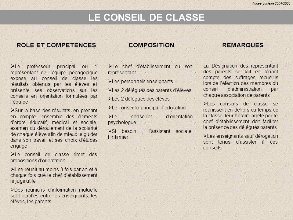 LE CONSEIL DE CLASSE ROLE ET COMPETENCES Sur la base des résultats, en prenant en compte lensemble des éléments dordre éducatif, médical et sociale, e