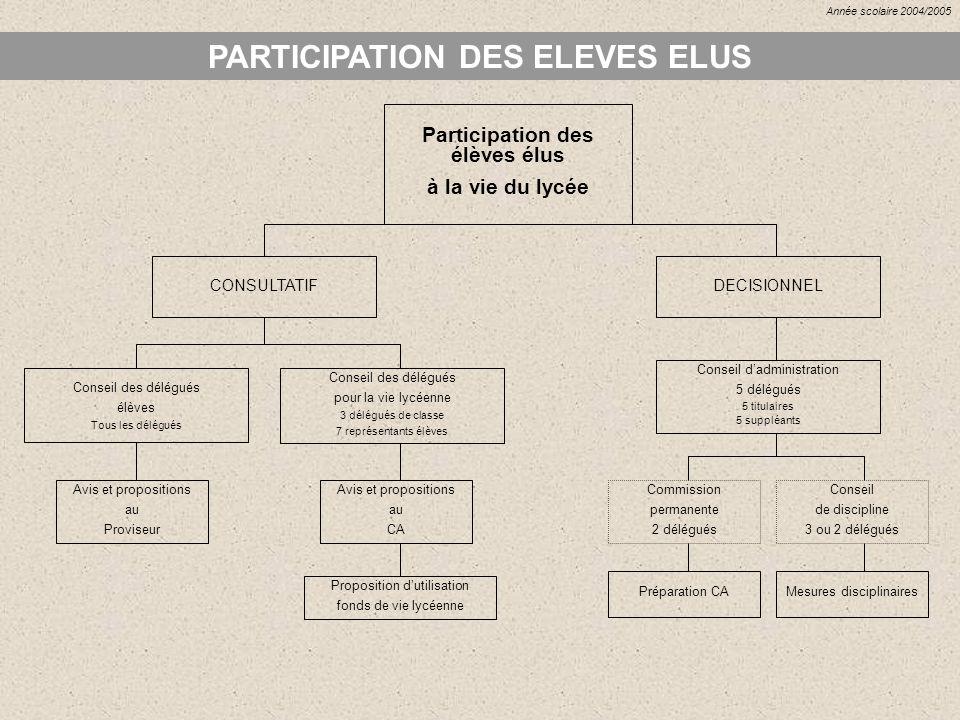 PARTICIPATION DES ELEVES ELUS Avis et propositions au Proviseur Participation des élèves élus à la vie du lycée CONSULTATIF Conseil des délégués élève