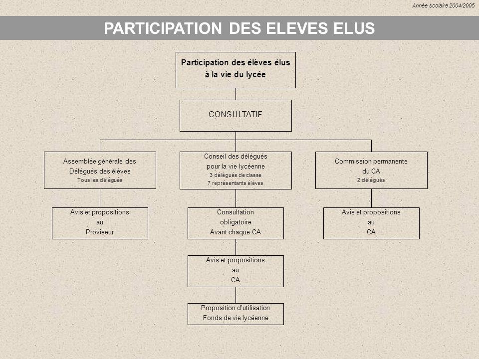 PARTICIPATION DES ELEVES ELUS Avis et propositions au Proviseur Participation des élèves élus à la vie du lycée CONSULTATIF Assemblée générale des Dél