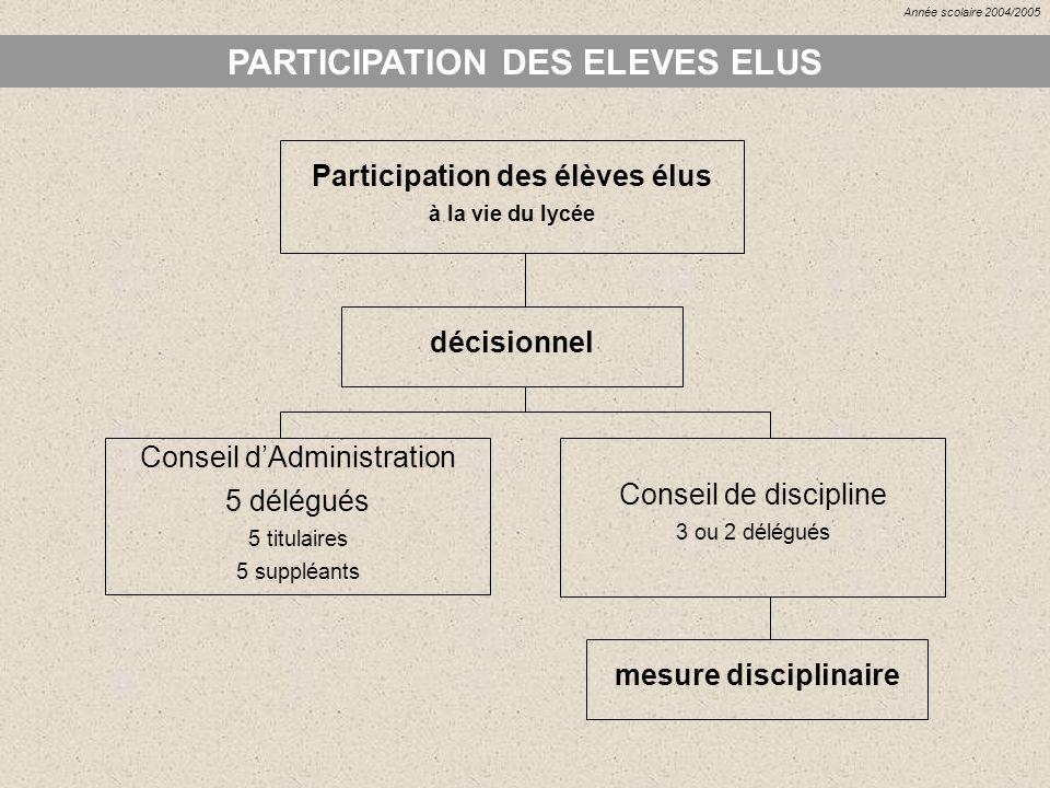 PARTICIPATION DES ELEVES ELUS Participation des élèves élus à la vie du lycée décisionnel Conseil dAdministration 5 délégués 5 titulaires 5 suppléants